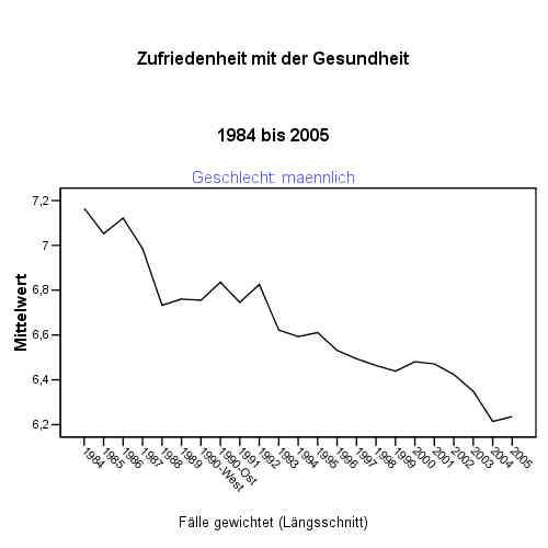 SOEP: Zufriedenheit mit der Gesundheit 1984-2005, gewichtet, Männlich
